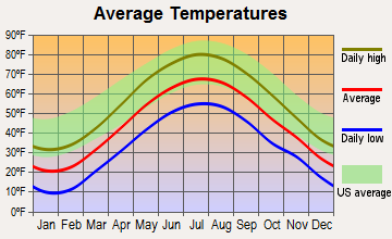 Ashland, New York average temperatures