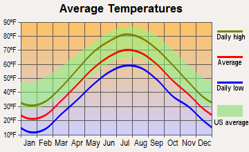 Stuyvesant, New York average temperatures