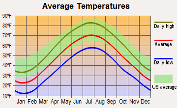 Milan, New York average temperatures