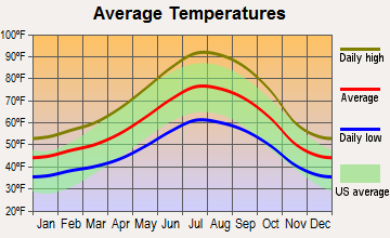 Concow, California average temperatures