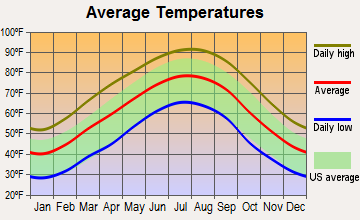 Good Hope, Alabama average temperatures