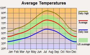 Copperopolis, California average temperatures