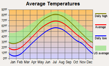 Essex, New York average temperatures