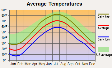 Ticonderoga, New York average temperatures