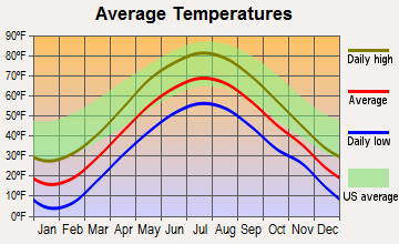Westport, New York average temperatures