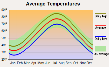 Brooklyn, New York average temperatures