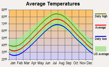 Queens, New York average temperatures