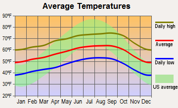 Corralitos, California average temperatures