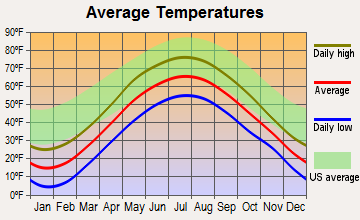 Ohio, New York average temperatures