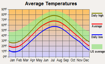 Russia, New York average temperatures