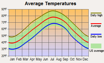 Asheboro, North Carolina average temperatures