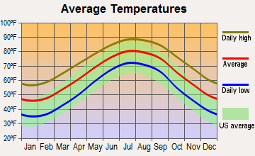 Atlantic Beach, North Carolina average temperatures