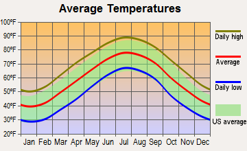 Aulander, North Carolina average temperatures