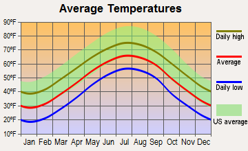 Beech Mountain, North Carolina average temperatures
