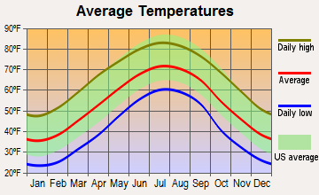 Brevard, North Carolina average temperatures