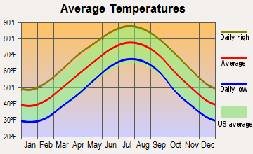 Brookford, North Carolina average temperatures