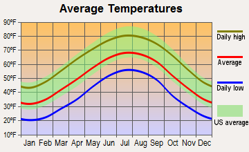 Bryson City, North Carolina average temperatures
