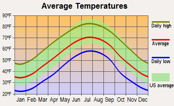 Canton, North Carolina average temperatures