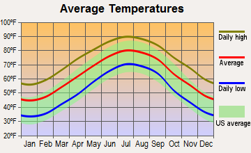 Castle Hayne, North Carolina average temperatures