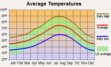 Crestline, California average temperatures