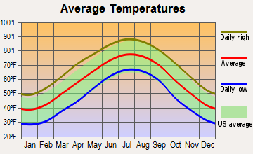 Claremont, North Carolina average temperatures