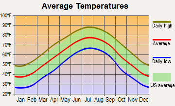 Cleveland, North Carolina average temperatures