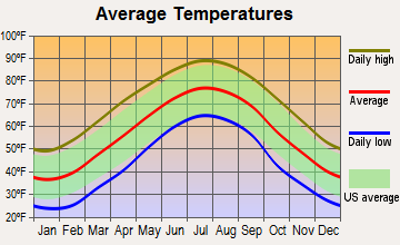 Cooleemee, North Carolina average temperatures