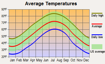 Etowah, North Carolina average temperatures