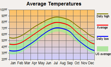 Fairfield Harbour, North Carolina average temperatures