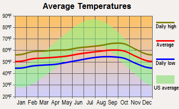 Daly City, California average temperatures