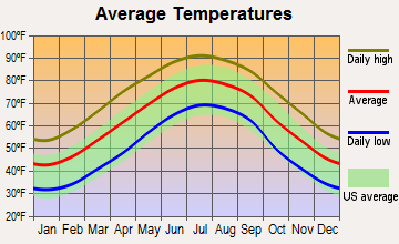 Gibson, North Carolina average temperatures