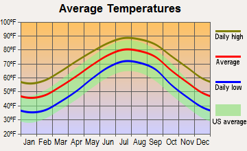 Harkers Island, North Carolina average temperatures