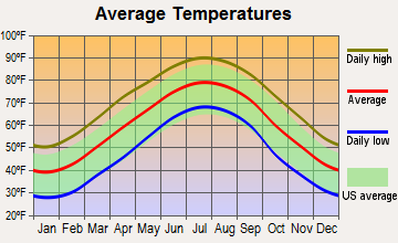 Harrisburg, North Carolina average temperatures