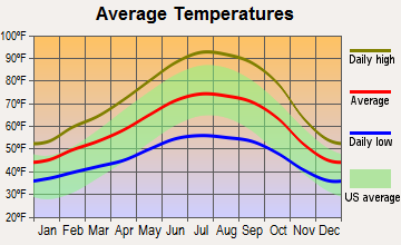 Davis, California average temperatures