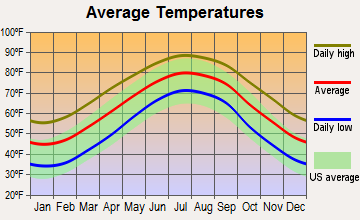 Havelock, North Carolina average temperatures