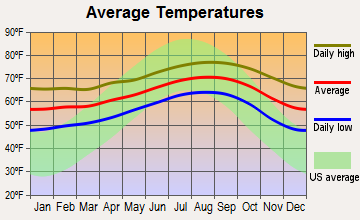 Del Aire, California average temperatures