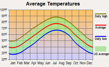 Kings Mountain, North Carolina average temperatures