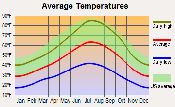 Delleker, California average temperatures