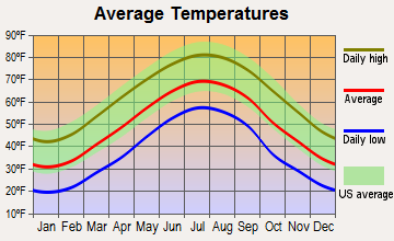 Lansing, North Carolina average temperatures