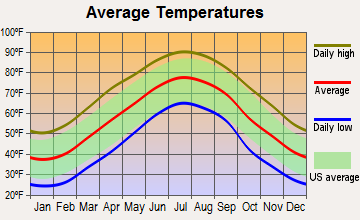 Louisburg, North Carolina average temperatures
