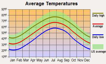 Montreat, North Carolina average temperatures