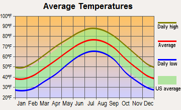 Mooresboro, North Carolina average temperatures