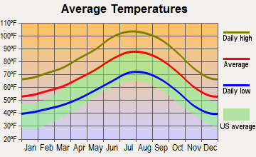 Desert Hot Springs, California average temperatures
