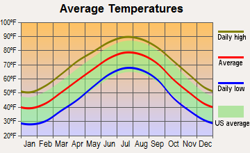 Mount Pleasant, North Carolina average temperatures