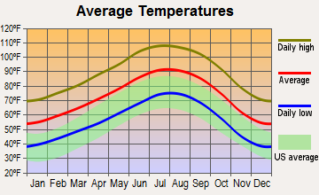 Desert Shores, California average temperatures