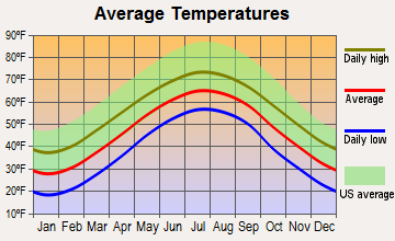 Newland, North Carolina average temperatures