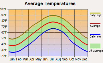Norlina, North Carolina average temperatures