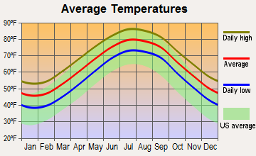 Ocracoke, North Carolina average temperatures