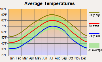 Parkton, North Carolina average temperatures