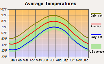 Pineville, North Carolina average temperatures